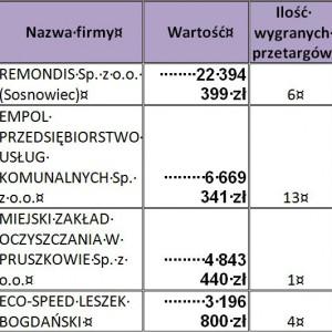 Firmy, które wygrały przetargi na najwyższą kwotę łączną w okresie od 01.11.2012 do 10.04.2013.