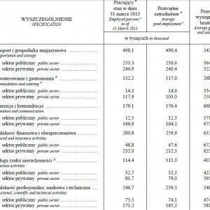 Pracujący, przeciętne zatrudnienie oraz przeciętne miesięczne wynagrodzenie brutto w gospodarce narodowej według sektorów własności w i kwartale 2013 r. (dok.)