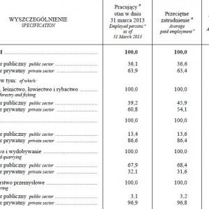 Struktura pracujących, przeciętnego zatrudnienia oraz przeciętnego miesięcznego wynagrodzenia brutto w gospodarce narodowej według sektorów własności w i kwartale 2013 r.