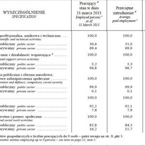 Struktura pracujących, przeciętnego zatrudnienia oraz przeciętnego miesięcznego wynagrodzenia brutto w gospodarce narodowej według sektorów własności w i kwartale 2013 r. (dok.)