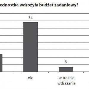 """Wykres prezentujący odpowiedzi na pytanie ankiety BAS """"Czy jednostka wdrożyła budżet zadaniowy?"""""""