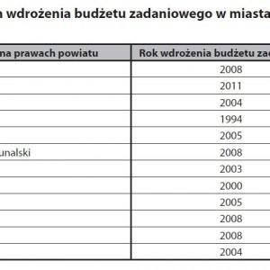 Termin wdrożenia budżetu zadaniowego w miastach na prawach powiatu.