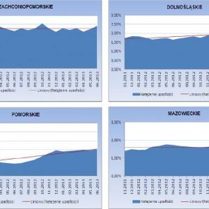 Zmiany natężenia upadłości w poszczególnych województwach