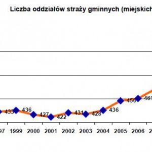 Ogólna zauważalna tendencja wzrostowa w liczbie oddziałów straży.