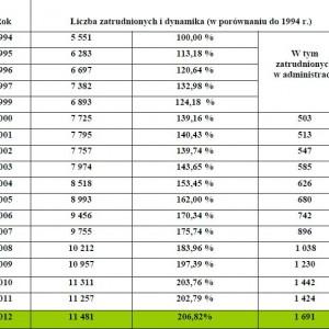 Dynamika zatrudnienia w strażach gminnych (miejskich) na przełomie lat 1994 – 2012.