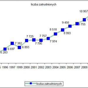Poziom zatrudnienia w strażach gminnych (miejskich) w latach 1994 – 2012.