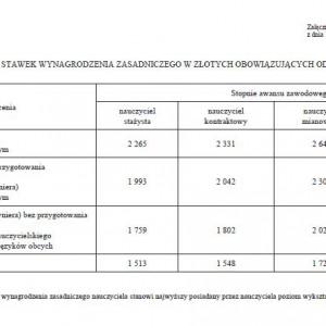 Wysokość minimalnych stawek wynagrodzenia zasadniczego w złotych obowiązujących od 1 września 2013 r.