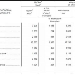 """Linie komunikacji miejskiej przedsiębiorstw i zakładów komunikacji miejskiej o liczbie pracujących powyżej 9 osób. Dane nie obejmują linii tzw. zamkniętych, obsługujących wyłącznie pracowników określonych zakładów pracy. """"c"""" W tym linie trolejbusowe występujące tylko w województwie: lubelskim – 80 km, pomorskim – 165 km i śląskim – 72 km."""
