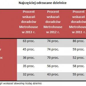 źródło: metrohouse.pl