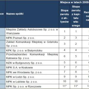 Ranking badanych spółek komunalnych z branży transportowej. *brak danych za 2011 rok.