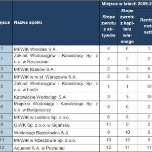 Ranking badanych spółek komunalnych z branży wodociągowo-kanalizacyjnej.