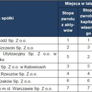 Ranking badanych spółek komunalnych z branży utylizacji odpadów komunalnych.