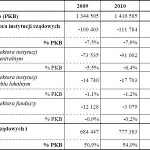 Deficyt i dług sektora instytucji rządowych i samorządowych w latach 2009-2012 (mln zł)