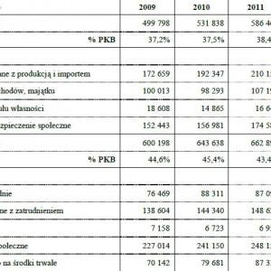 Dochody i wydatki sektora instytucji rządowych i samorządowych wg ESA'95 w latach 2009-2012 (mln zł)