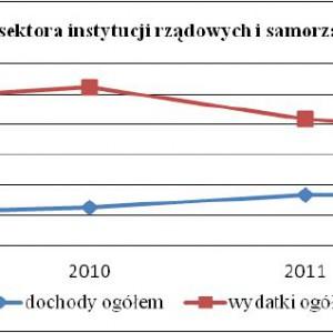Dochody i wydatki instytucji rządowych i samorządowych ogółem w % PKB.