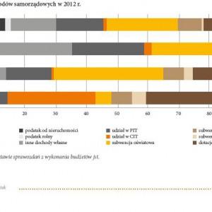 Struktura dochodów samorządowych w roku 2012