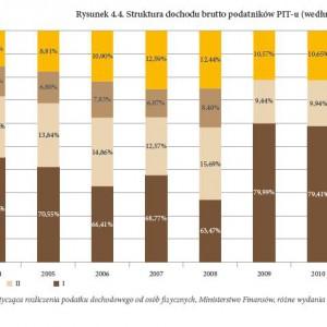 Struktura dochodów brutto podatników PIT