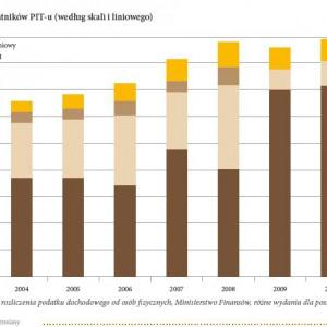 Liczba podatników PIT