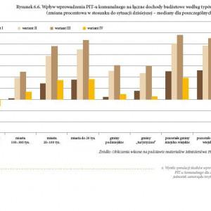 Wpływ wprowadzenia PIT komunalnego na łączne dochody budżetowe wg typów miast - zmiana w stosunku do sytuacji dzisiejszej