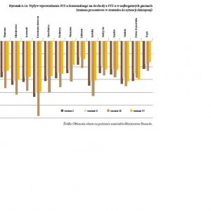 Wpływ wprowadzenia PIT komunalnego na dochody z PIT w najbogatszych gminach