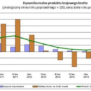 Dynamika realna PKB