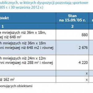 Liczba obiektów sportowych przy szkołach