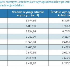 Średnie wynagrodzenie na poszczególnych stanowiskach w urzędach wojewódzkich
