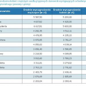 Wynagrodzenie na poszczególnych stanowiskach w powiatach i gminach