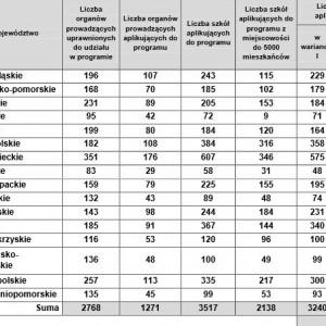 Cyfrowa szkoła w województwach