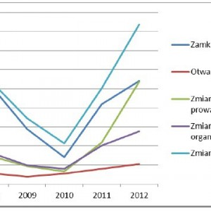 Dynamika zmian w sieci szkół podstawowych 2008-2012