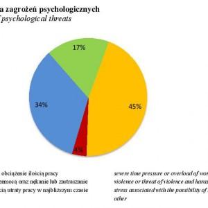 Struktura zagrożeń psychologicznych