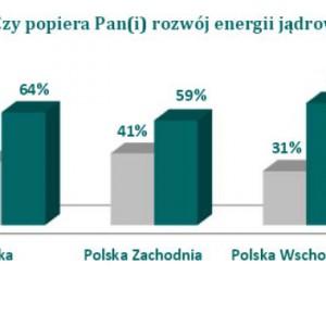 Poparcie dla rozwoju energii jądrowej