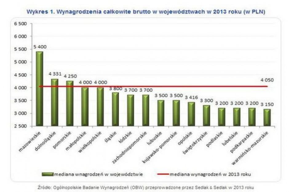 W którym województwie zarabia się najwięcej?