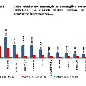 Liczba mieszkańców narażonych na poszczególne rodzaje hałasu drogowego