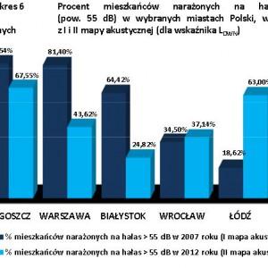 Procent mieszkańców miast narażonych na hałas drogowy