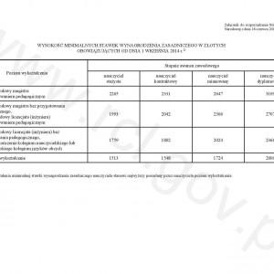 Rozporządzenie w sprawie wysokości minimalnych stawek wynagrodzenia zasadniczego nauczycieli