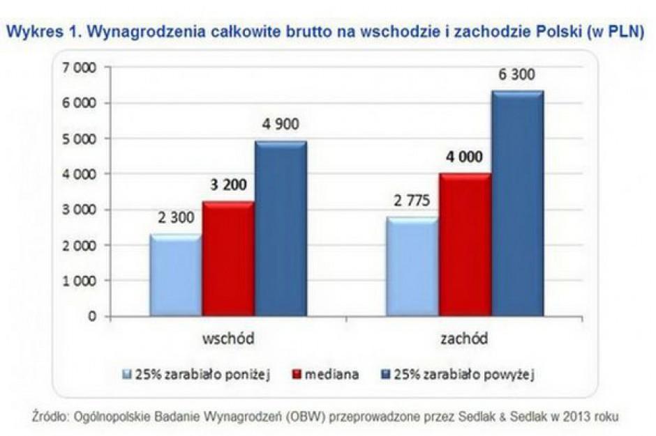 Może i nie Polska B, ale zarabiają mniej