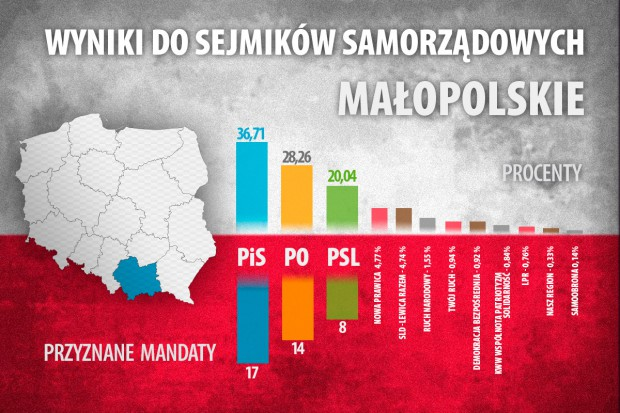infografika_wybory_2014_malopolskie_2.jpg