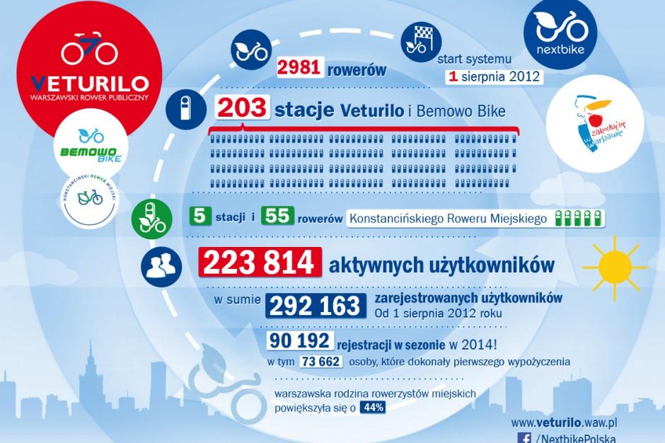 Rekordowy sezon rowerów miejskich w Warszawie i Konstancinie-Jeziornie