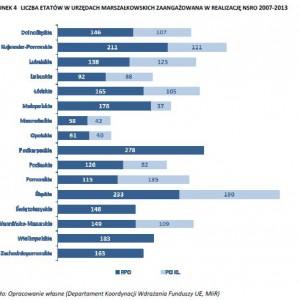 LICZBA ETATÓW W URZĘDACH MARSZAŁKOWSKICH ZAANGAŻOWANA W REALIZACJĘ NSRO 2007-2013(źródło MIiR)
