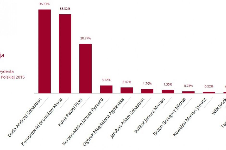 Wybory prezydenckie 2015, wyniki z większości okręgów