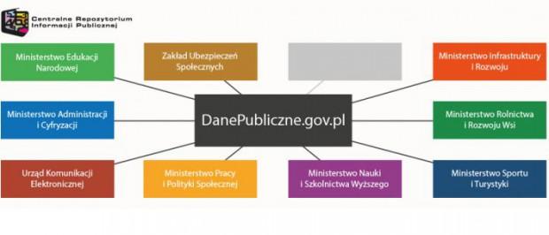 Dane publiczne w nowej odsłonie w internecie