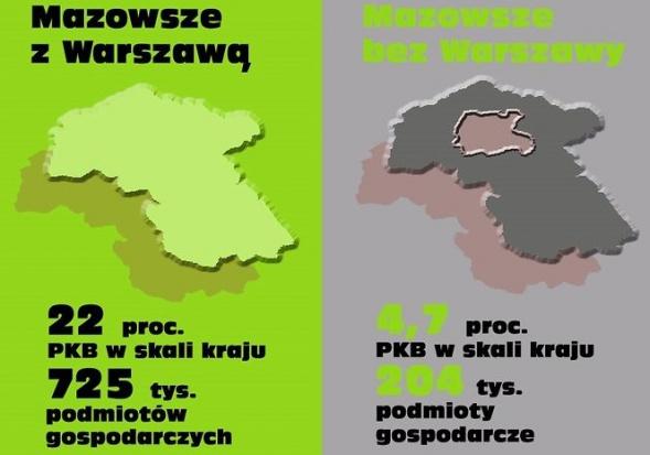 Struzik: Mazowsze bez Warszawy biedne jak mysz kościelna