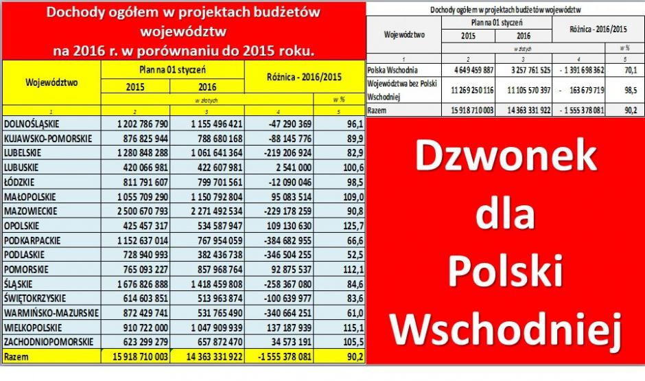 Dochody w projektach na 2016 r. w porównaniu do 2015 r (fot.mat.pras.)
