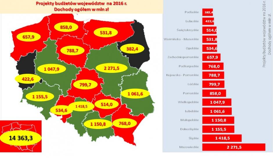 Projekty budżetów (fot.mat.pras.)