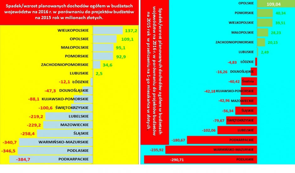 Spadek/wzrost planowanych dochodów (fot.mat.pras.)