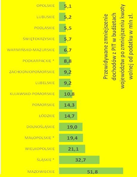 Przewidywane zmniejszenie dochodów z PIT po zmniejszeniu kwoty wolnej w mln zł (źródło: mat.pras.)