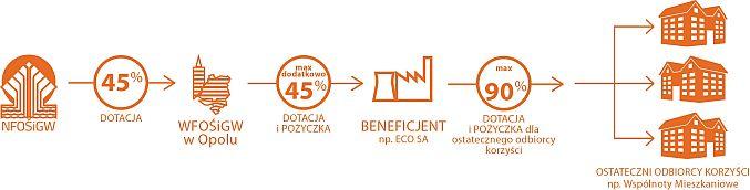 Schemat finansowania oraz działania KAWKI (źródło: mat.pras.)
