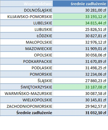 Średnie zadłużenie w podziale na województwa (fot.mat.pras.)