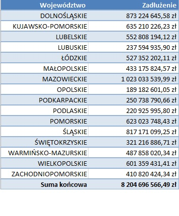 Kwota zadłużenia w podziale na województwa (fot.mat.pras.)